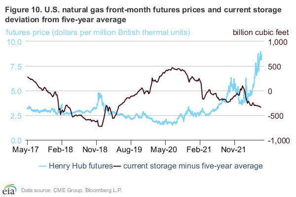 Figure 10: Money managers open interest in natural gas futures contracts