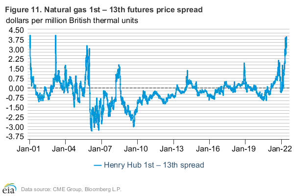 Figure 11: Probability of the Janury 2020 Henry Hub contract expiring higher than specified price levels