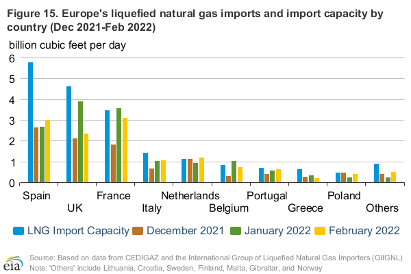 Figure 15: Natural gas historical and implied volatility