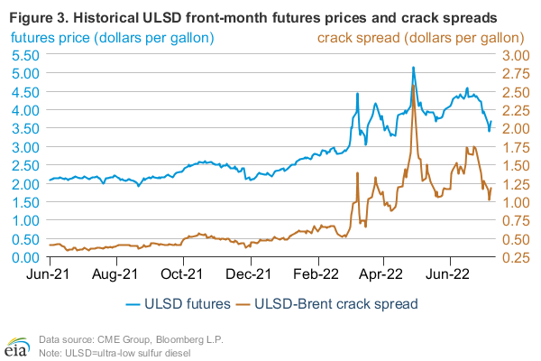 Figure 3: West Texas crude spot price differentials