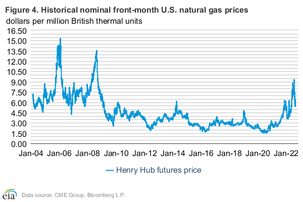 Figure 4: Brent and WTI Net Money Manager Positions