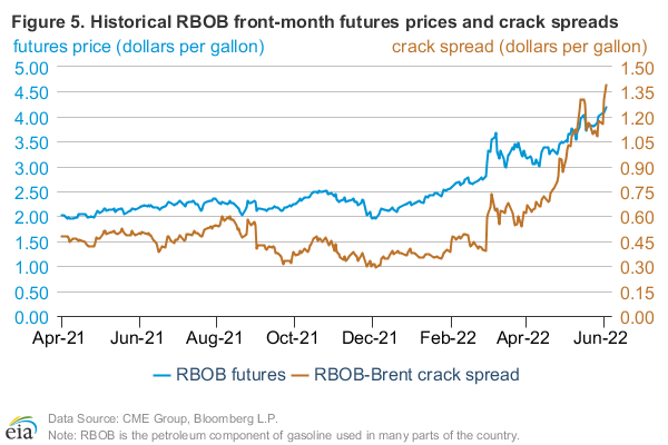 Figure 5: Historical RBOB front-month futures prices and crack spread