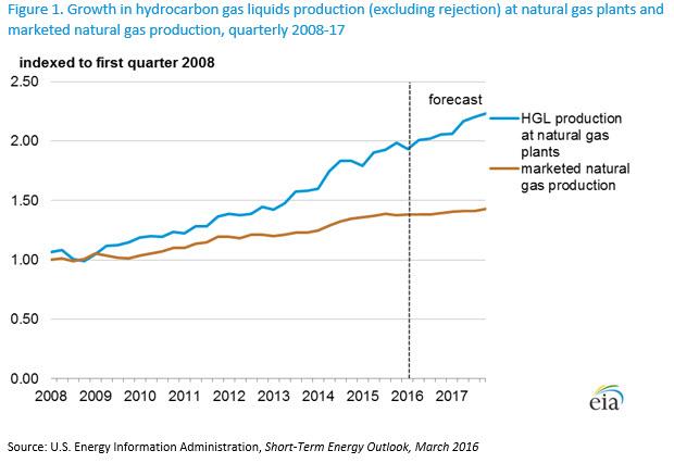 Washington Dc Natural Gas Prices