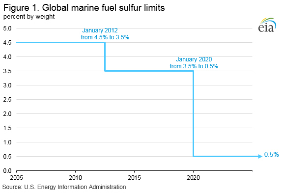 Figure 1.Global marine fuel sulfur limits