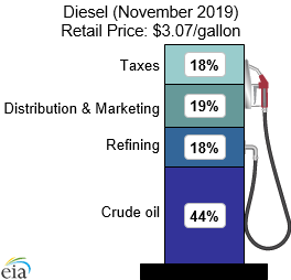 What We Pay For In A Gallon Of Diesel (November 2019) Retail Price: $3.07/gallon