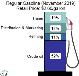 What We Pay For In A Gallon Of Regular Gasoline (November 2019) Retail Price: $2.60/gallon