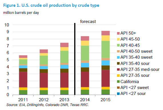 Chart: U.S. crude oil production by crude type