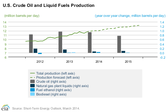 liquid fuels Oil Prices means speculators