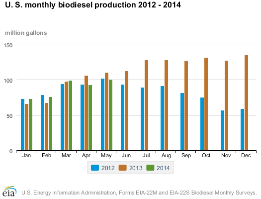 graphic of monthly biodiesel production 2010-2011, as described in the article text