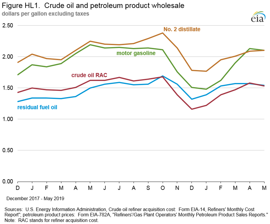 Petroleum Marketing Monthly (PMM) - August 2019 With Data for May 2019