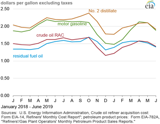 Petroleum Marketing Monthly (PMM) - September 2019 With Data