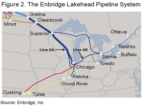 Figure 2. The Enbridge Lakehead Pipeline System
