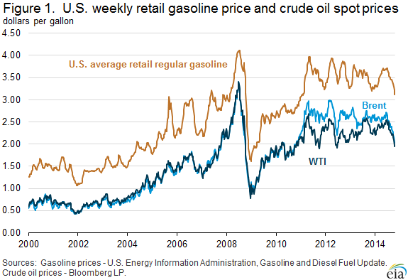Brent and WTI Crude Prices Compared to Gasoline Prices