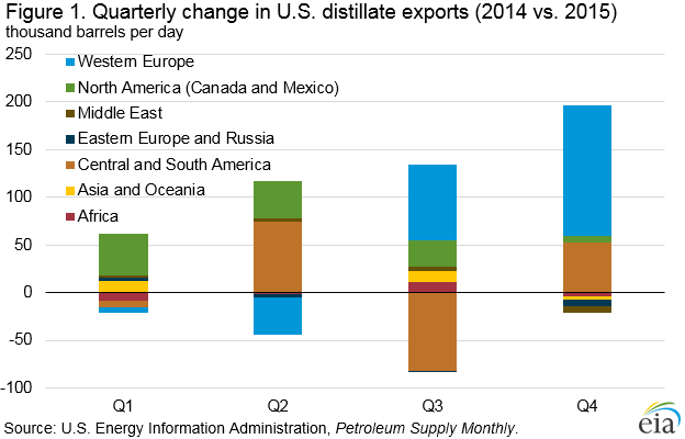/></p> <p>Motor gasoline was the second largest U.S. petroleum product export in 2015, averaging 618,000 b/d to 102 different countries, up 68,000 b/d from 2014. As with distillate, Mexico is the largest recipient of U.S. motor gasoline exports, averaging 307,000 b/d in 2015, one-half of the 2015 total. Central and South America are also a major destination for U.S. motor gasoline exports, receiving 228,000 b/d in 2015, up 29,000 b/d from 2014. U.S. exports of motor gasoline to Africa decreased by 28,000 b/d in 2015 compared with 2014, mostly because of lower exports to Nigeria, one of Africa&#8217;s largest gasoline importers, as fuel import program reforms took place (Figure 2).</p> <p><img src=