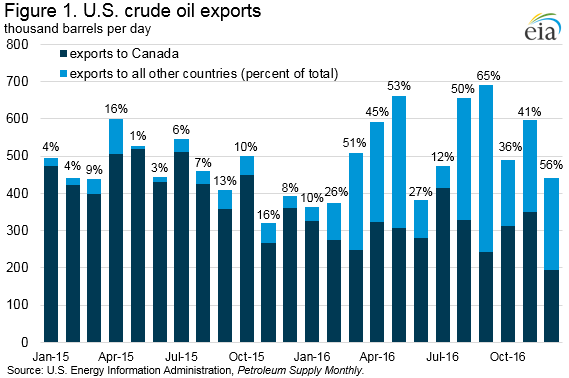 U.S Crude Oil Exports