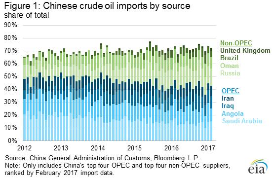 Importación de Petróleo de China por productor