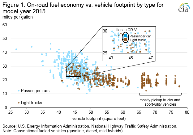 Figure 1. On-road fuel economy vs. vehicle footprint by type for model year 2015