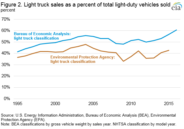 Figure 2. Light truck sales as a percent of total light-duty vehicles sold