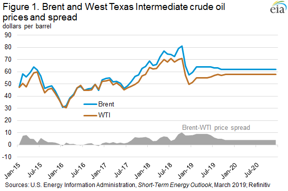 Figure 1. Brent and West Texas Intermediate crude oil prices and spread