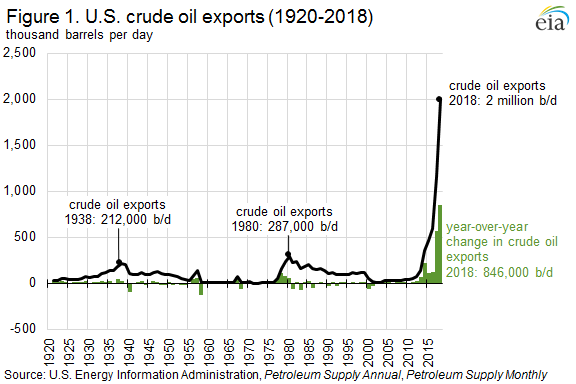 Figure 1. U.S. crude oil exports (1920 - 2018)