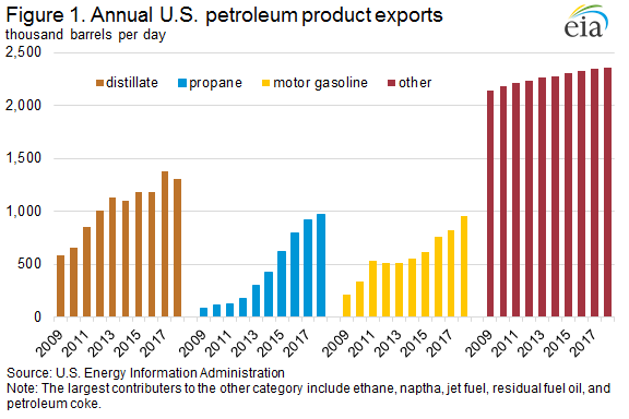 Figure 1. Annual U.S. petroleum product exports