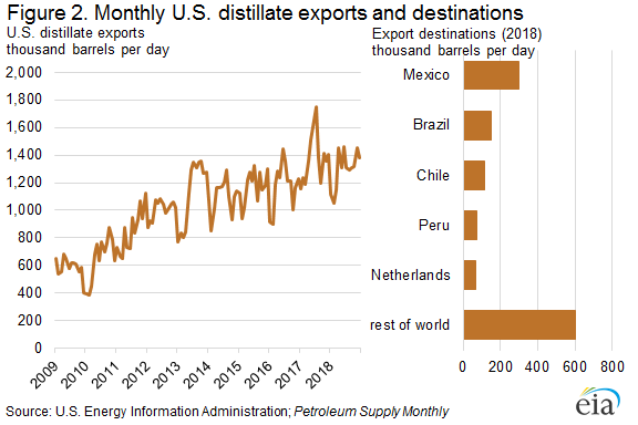 Figure 2. Monthly U.S. distillate exports and destinations