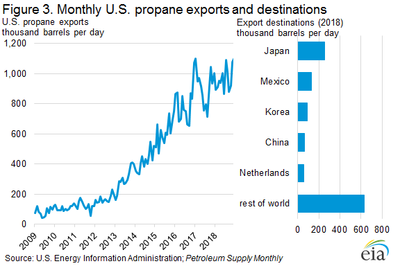 Figure 3. Monthly U.S. propane exports and destinations