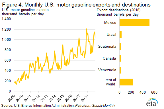 Figure 4. Monthly U.S. motor gasoline exports and destinations
