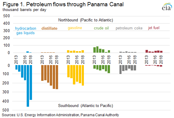 Figure 1. Petroleum flows through Panama Canal