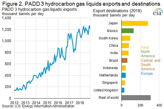 Figure 2. PADD 3 hydrocarbon gas liquids exports and destinations
