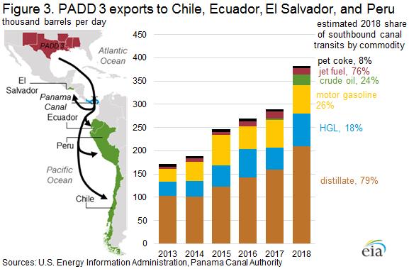 Figure 3. PADD 3 exorts to Chile, Ecuador, El Salvador, and Peru