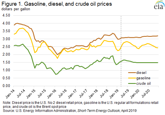 Figure 1. Gasoline, diesel and crude oil prices