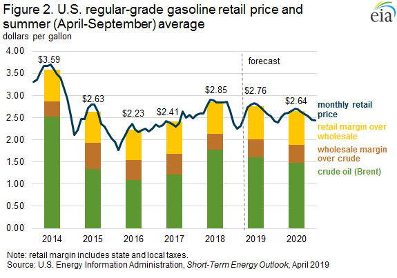 Figure 2. US regular-grade gasoline retail price and Summer (April-Sept) average