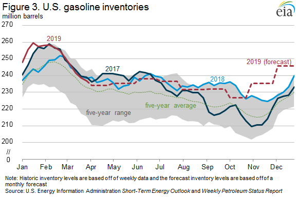 Figure 3. US gasoline inventories