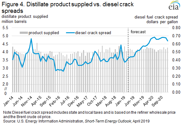 Figure 4. Distillate product supplied vs. diesel crack