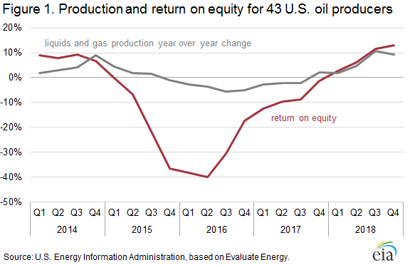 Figure 1. Production and return on equity for 43 U.S. oil producers