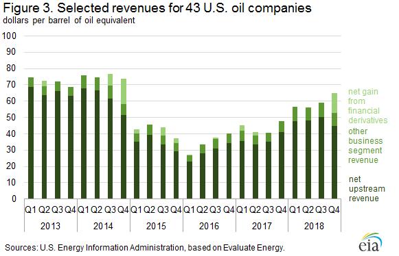 Figure 3. Selected revenues for 43 U.S. oil companies