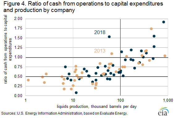 Figure 4. Ratio of cash from operations to capital expenditures and production by company