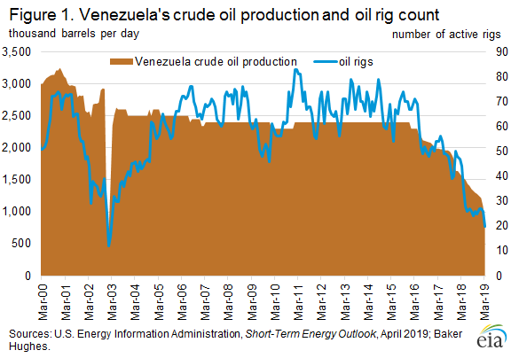 Figure 1. Venezuela's crude oil production and oil rig count