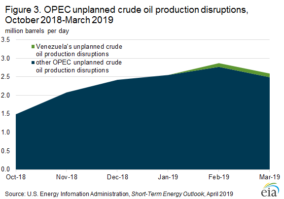 Figure 3. OPEC unplanned crude oil production disruptions, October 2018-March 2019