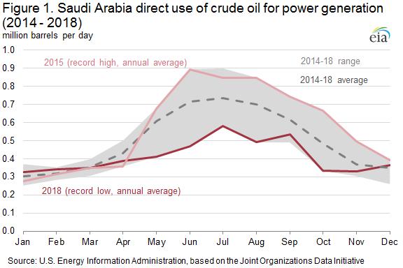 Figure 1. Saudi Arabia direct use of crude oil for power generation (2014 - 2018)