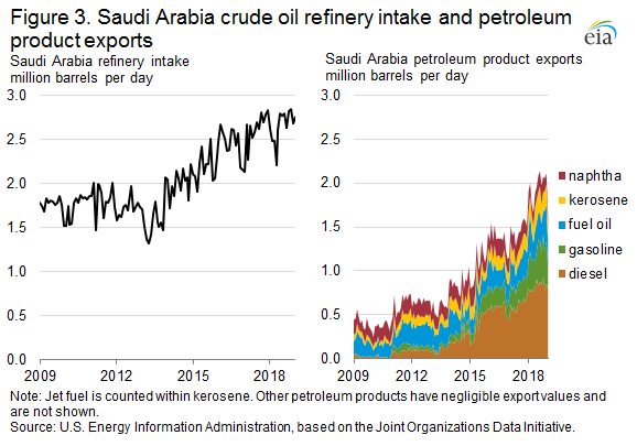 Figure 3. Saudi Arabi crude oil refinery intake and petroleum product exports