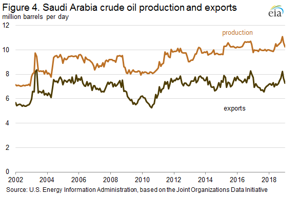 Figure 4. Saudi Arabi crude oil production and exports