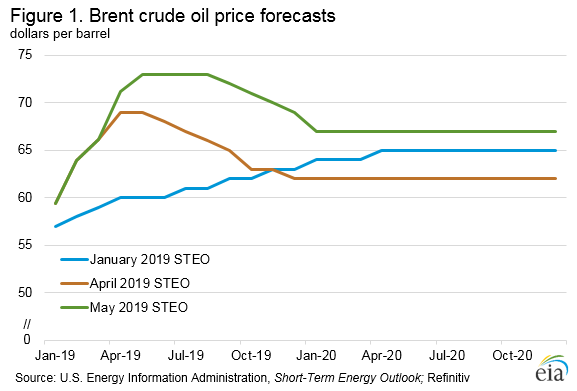 Figure 1. Brent crude oil price forecasts
