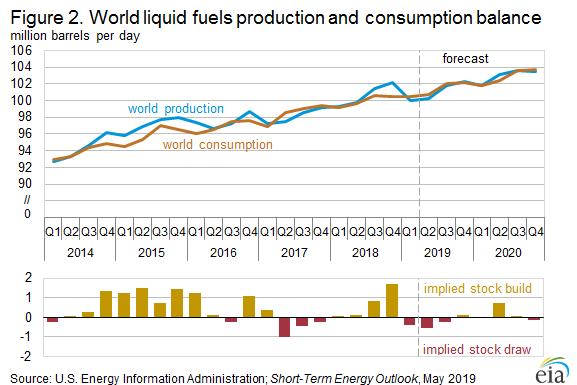 Figure 2. World liquid fuels production and consumption balance