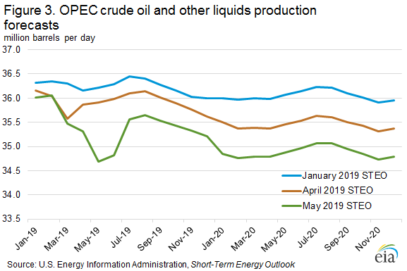 Figure 3. OPEC crude oil and other liquids production forecast