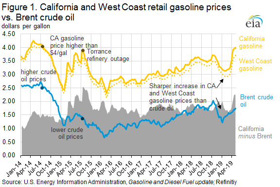 Figure 1. California and West Coast retail gasoline prices vs. Brent crude oil
