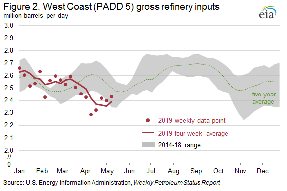 Figure 2. West Coast (PADD 5) gross refinery inputs
