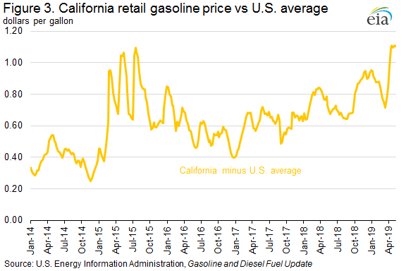 Figure 3. California retail gasoline price vs U.S. average