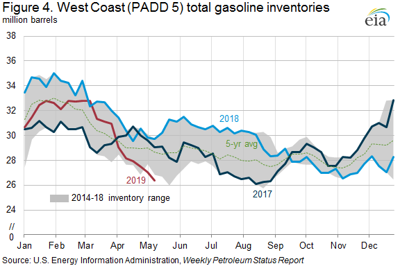 Figure 4. West Coast (PADD 5) total gasoline inventories
